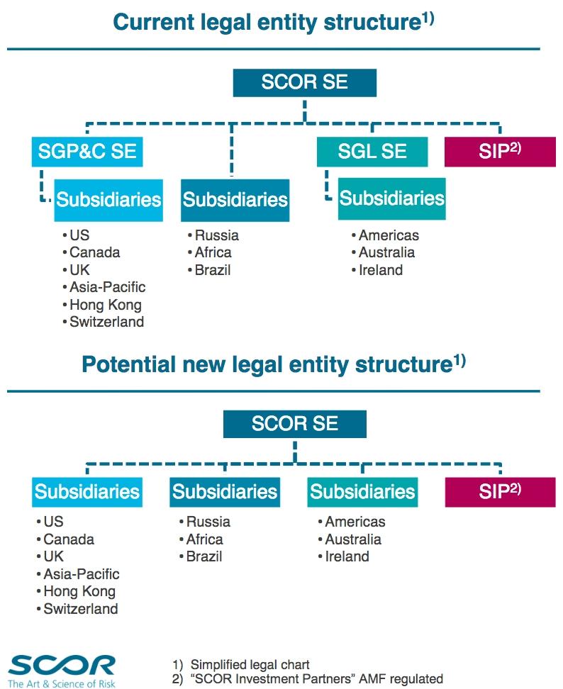 SCOR legal entity structure