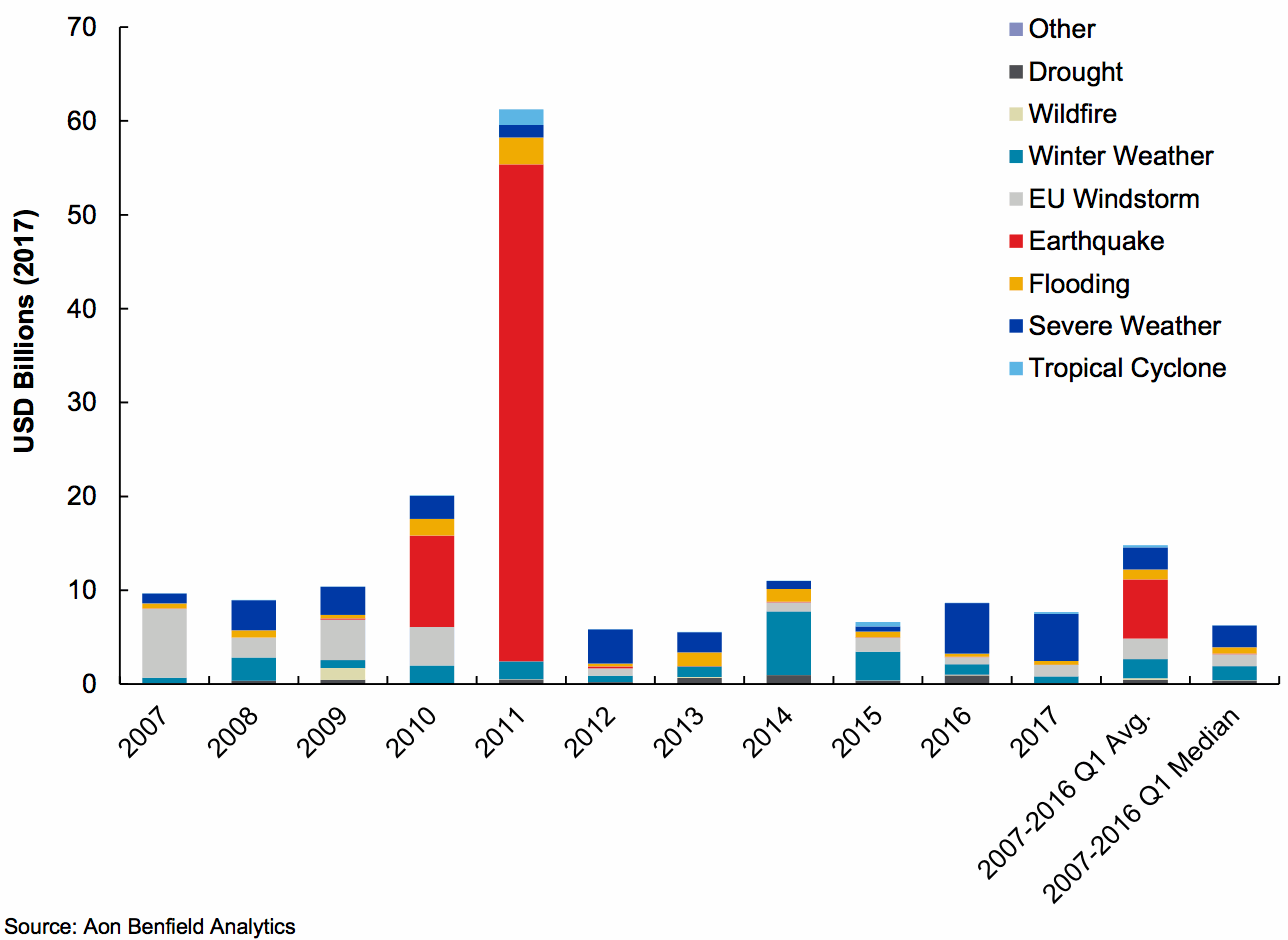 Q1 Global insured catastrophe losses