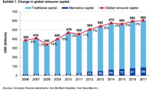 Global reinsurance capital growth 2017