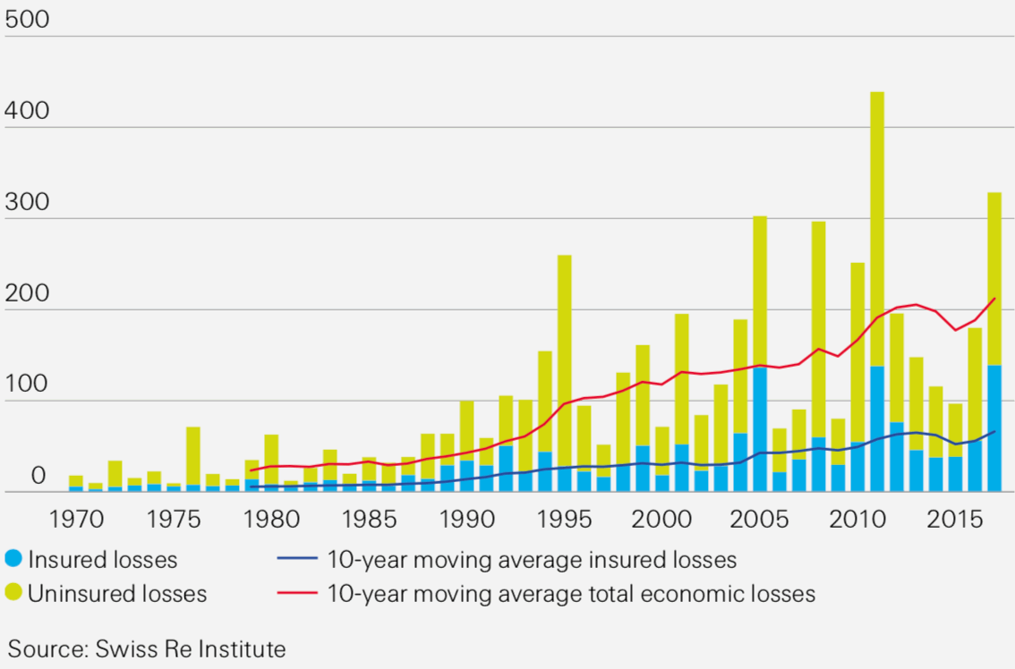 Record $144bn insured losses from disasters previous year