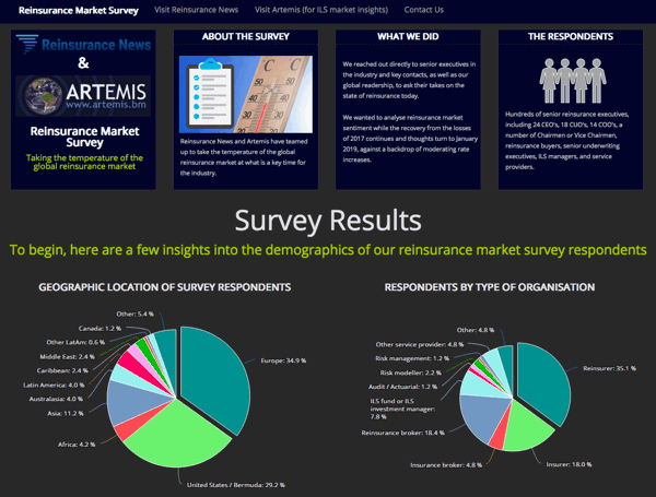 Reinsurance market survey results