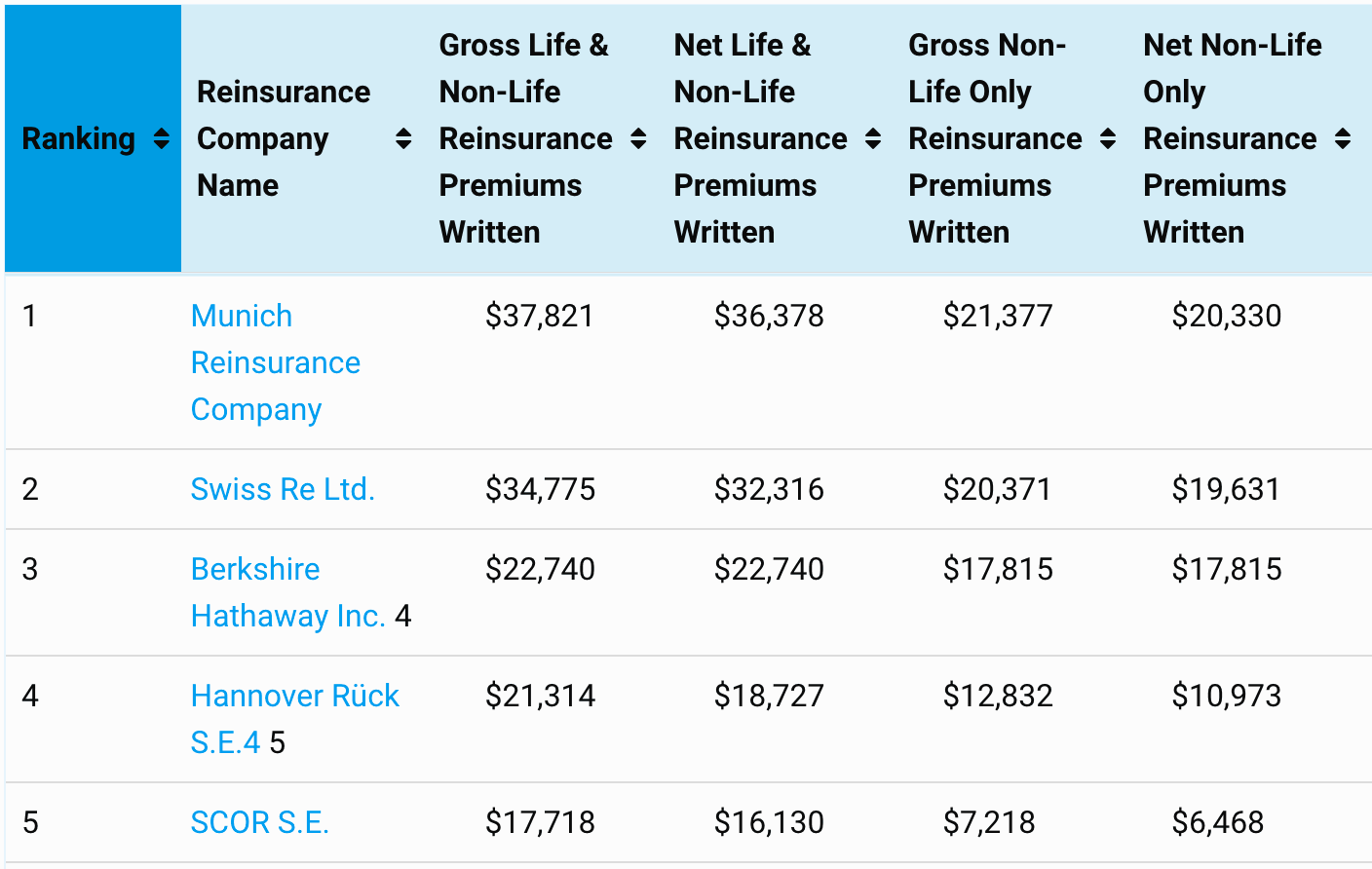 Top 50 global reinsurance groups