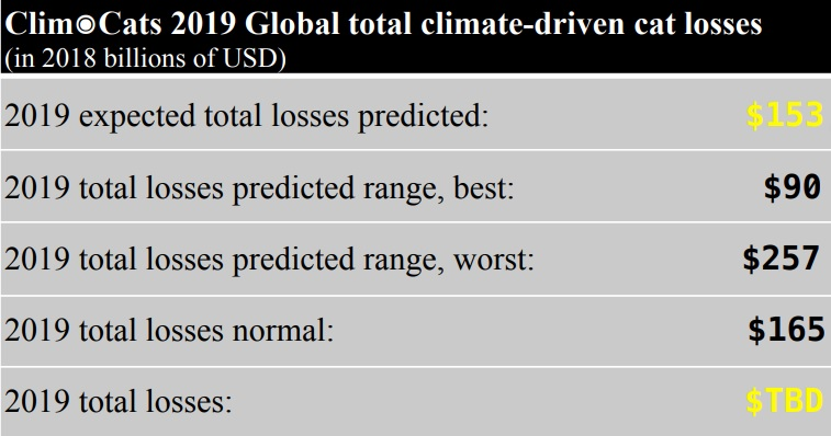 absoluteclimo-2019-catastrophe-loss-prediction-table