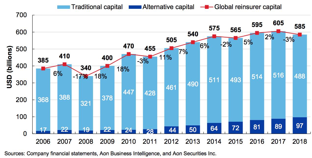 Aon reinsurance capital growth