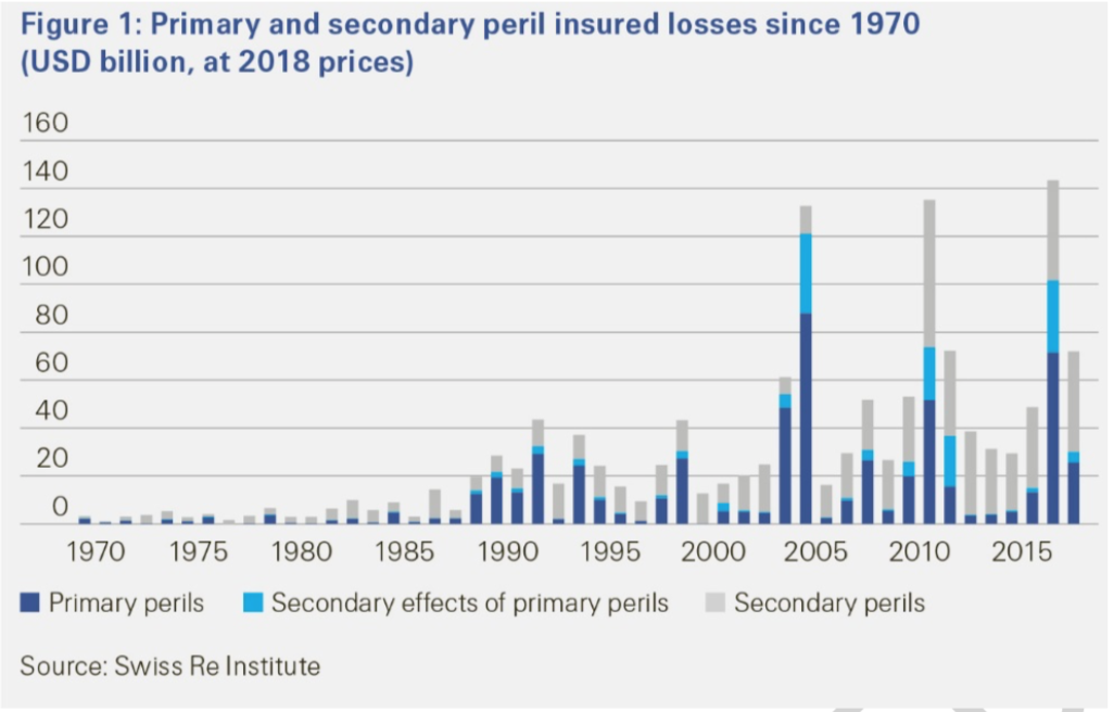 Secondary perils chart Swiss Re