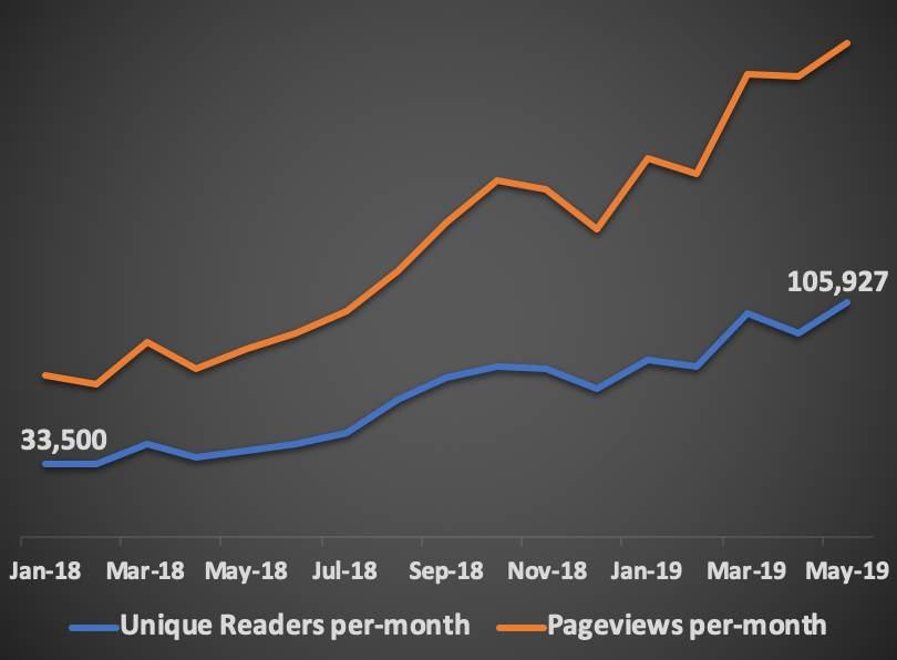 Reinsurance News audience, traffic, readers