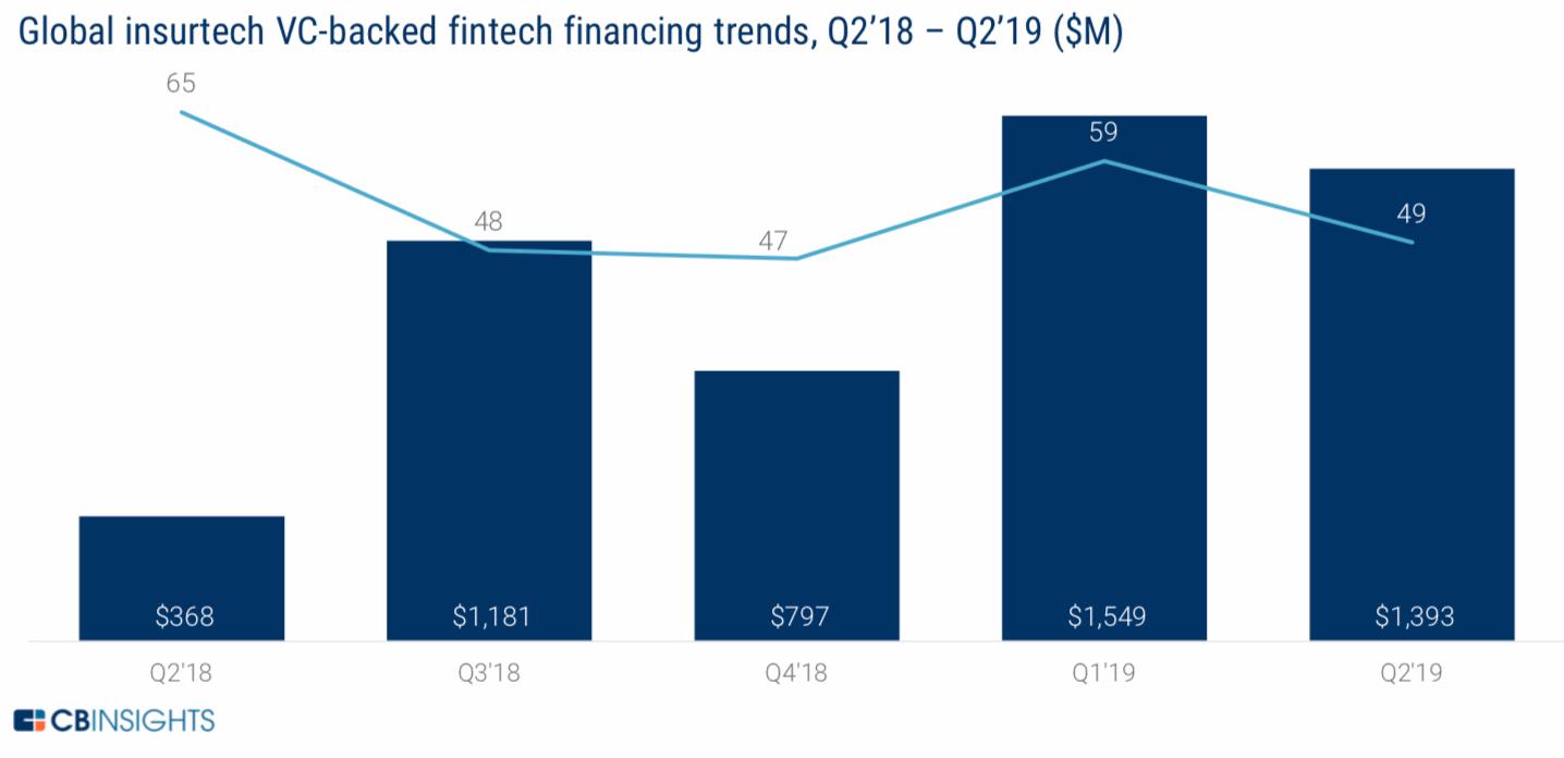 insurtech-funding-venture-q2-2019