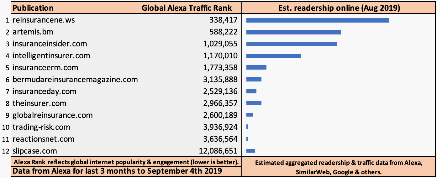 reinsurance-news-traffic-audience-reach
