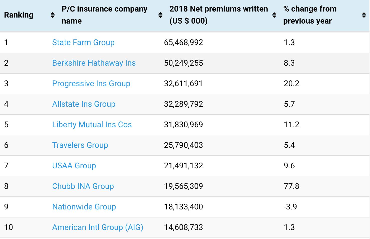2018 top 10 US P&C insurers